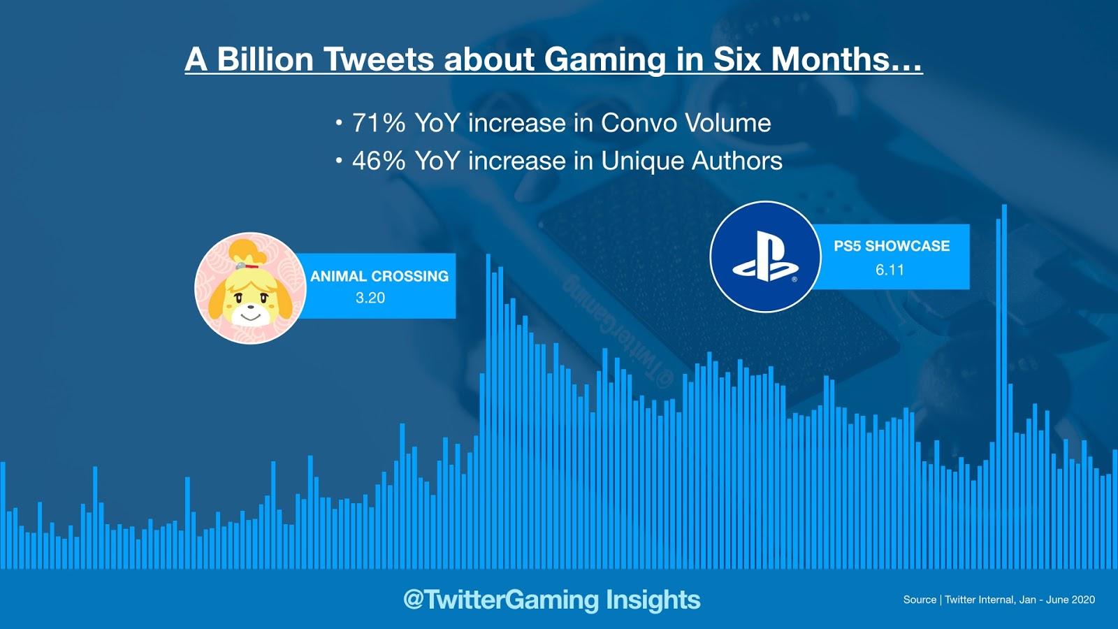 Il gaming su Twitter: raggiunto il massimo storico nelle conversazioni