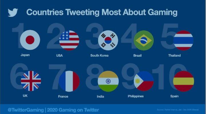 Il gaming nel 2020 secondo Twitter