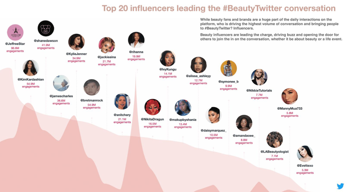Twitter: trend e prodotti di bellezza