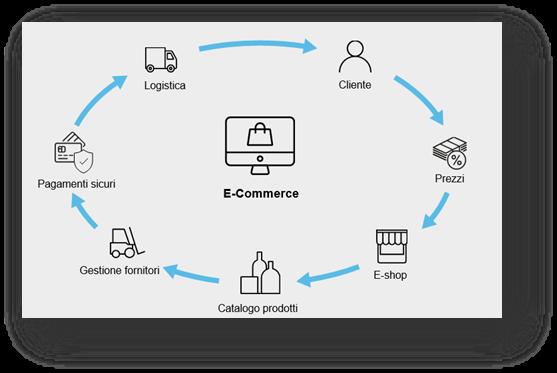 Riprogettare l'e-commerce