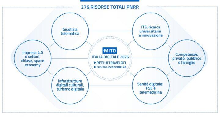 Transizione digitale: ecco le risorse del PNRR