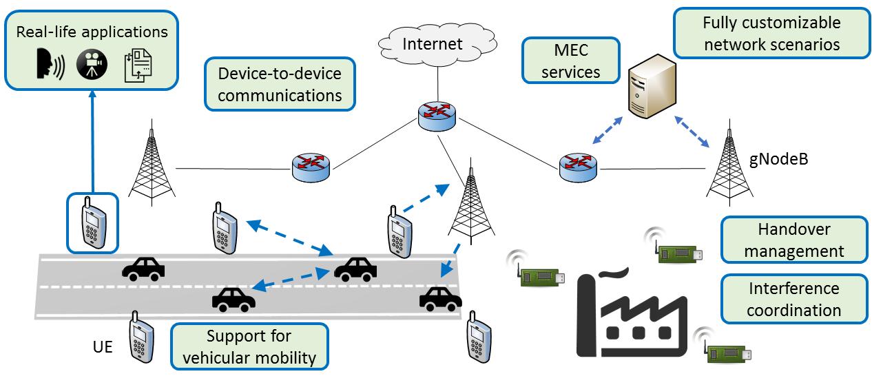 Il 5G a beneficio dell'innovazione grazie al simulatore Simu5G