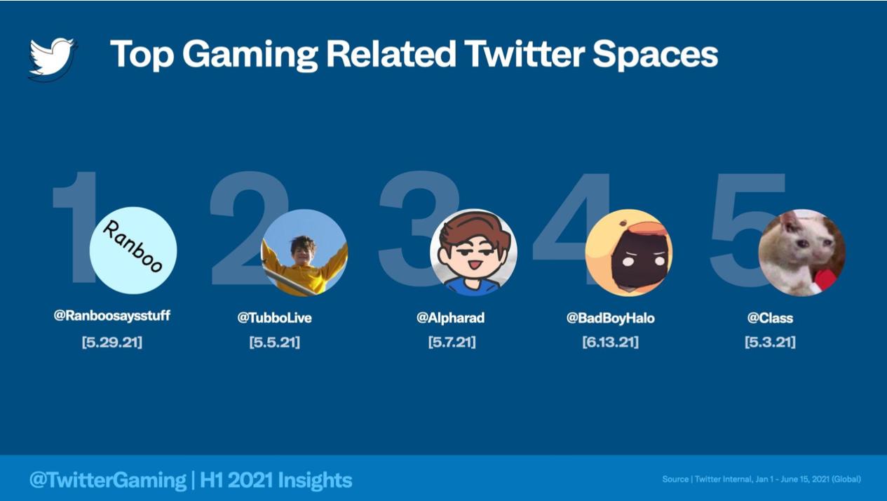 Gaming e eSport crescono su Twitter