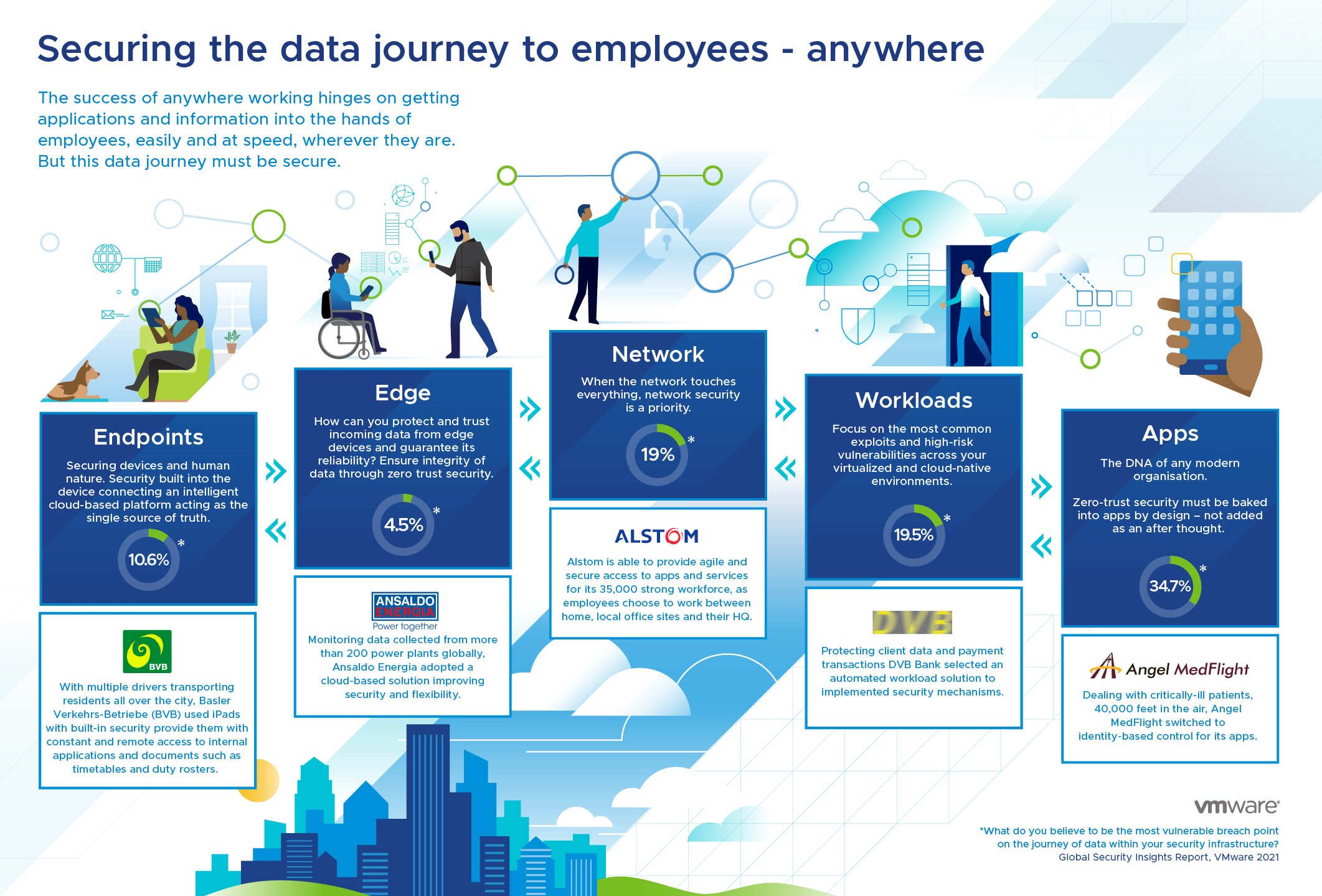 Proteggere il data journey dei dipendenti